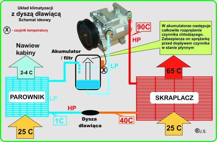 Autklima zasada działania klimatyzacji samochodwej