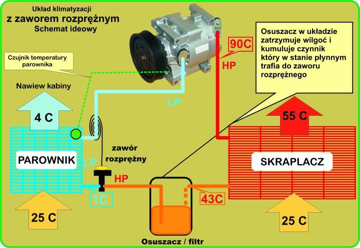 klimatyzacja samochodowa budowa zasada działania schemat klimatyzacji